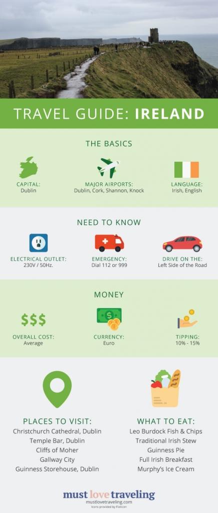 Ireland Travel Guide Infographic